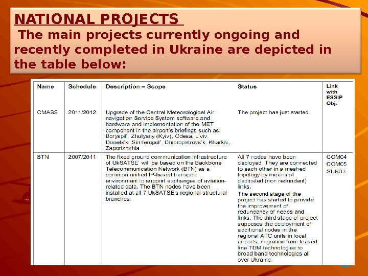 38   NATIONAL PROJECTS  The main projects currently ongoing and recently completed in Ukraine