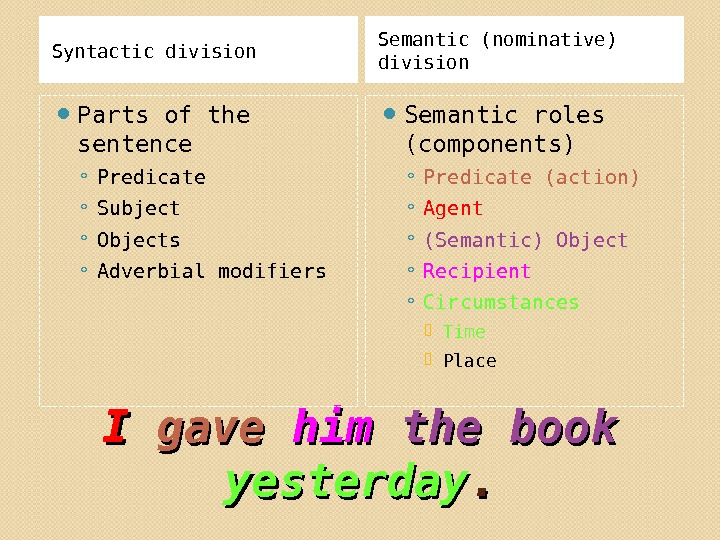 I I gave  himhim  the book yesterday. . Syntactic division Semantic (nominative) division Parts