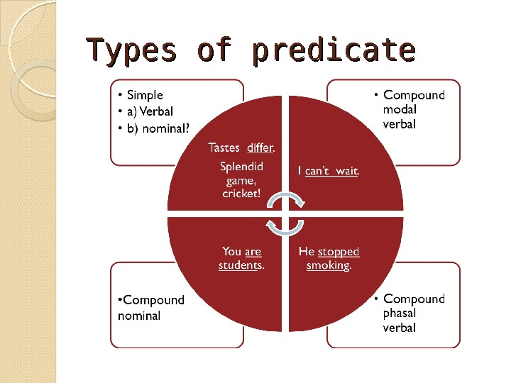 Types of predicate