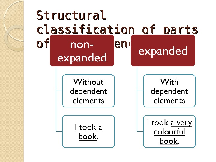 Structural classification of parts of the sentence