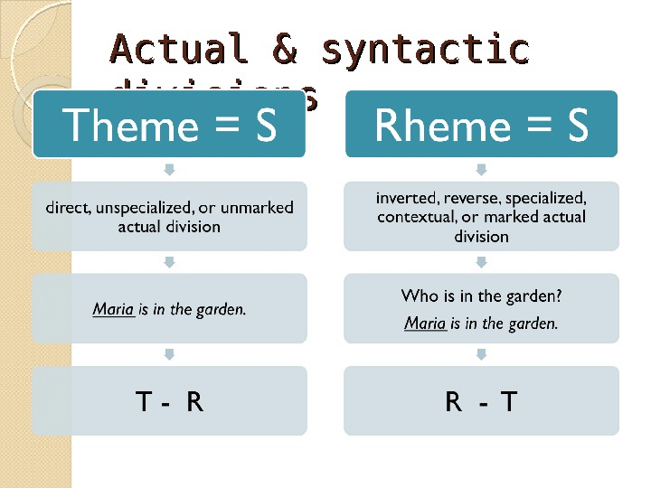 Actual & syntactic divisions