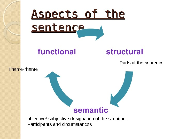 Aspects of the sentence Parts of the sentence Theme-rheme objective / subjective designation of the situation: