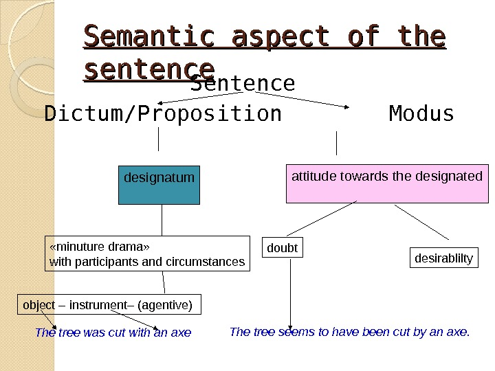 Semantic aspect of the sentence Sentence  Dictum / Proposition   Modus designatum attitude towards