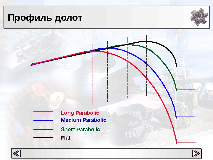 Профиль долот Short Parabolic. Medium Parabolic Flat. Long Parabolic