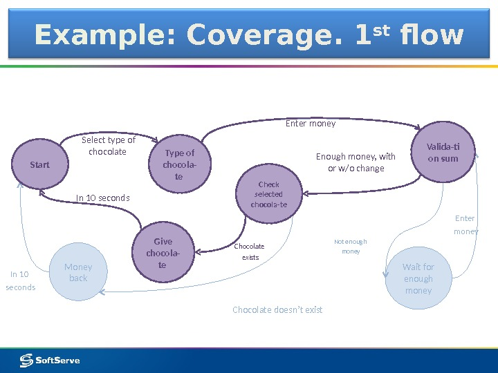 Example : Coverage. 1 st flow Type of chocola- te Valida-ti on sum Check selected chocola-te
