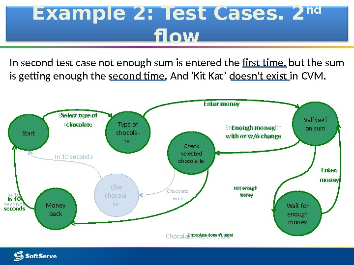 Example 2: Test Cases. 2 nd  flow In second test case not enough sum is