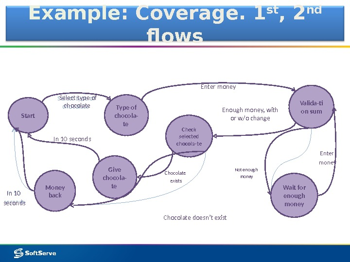 Example : Coverage. 1 st , 2 nd  flows Type of chocola- te Valida-ti on