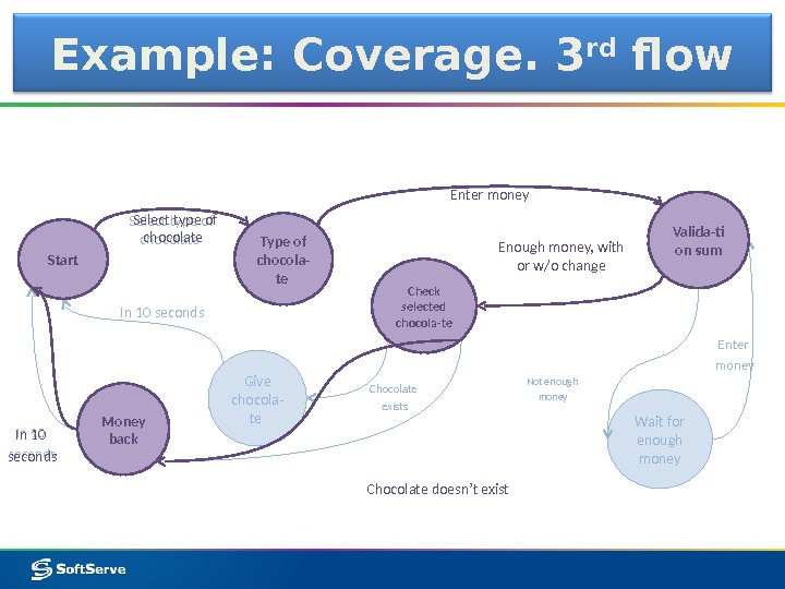 Example : Coverage. 3 rd flow Type of chocola- te Valida-ti on sum Check selected chocola-te