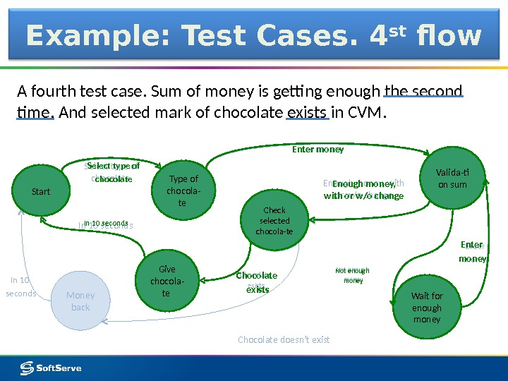 Example: Test Cases. 4 st flow A fourth test case. Sum of money is getting enough