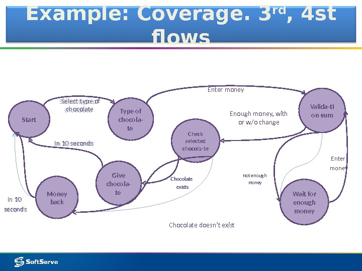 Example : Coverage. 3 rd , 4 st flows Type of chocola- te Valida-ti on sum