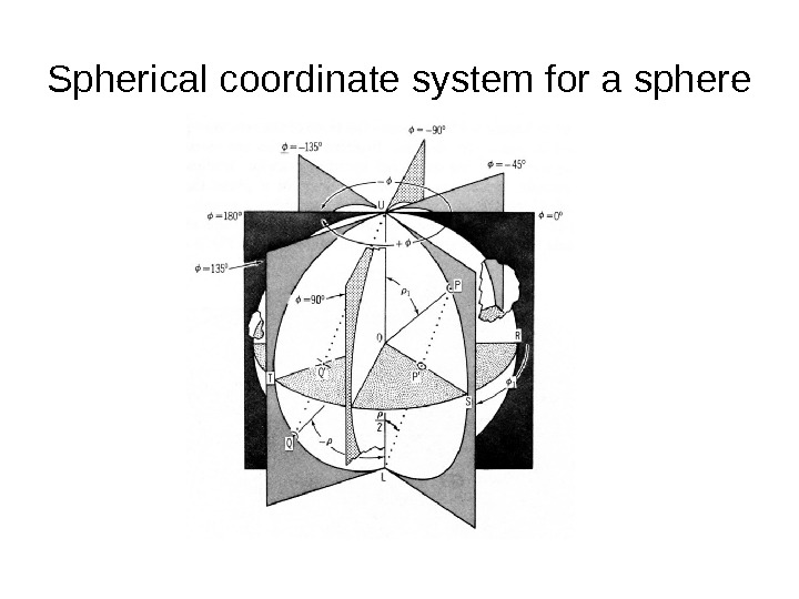 Spherical coordinate system for a sphere
