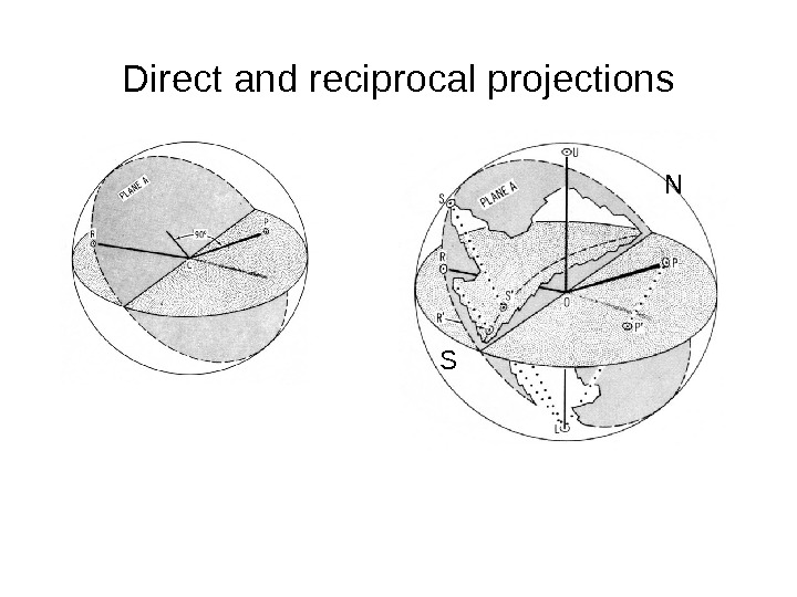 Direct and reciprocal projections N S