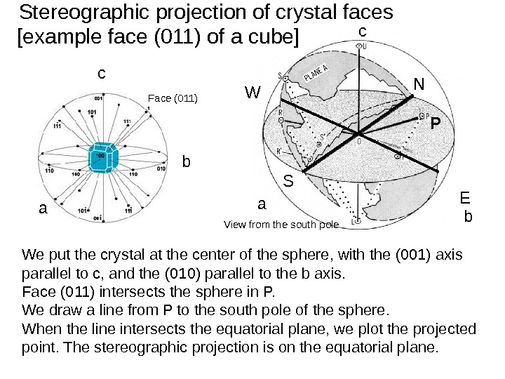Stereographic projection of crystal faces P P' N S EW c ba View from