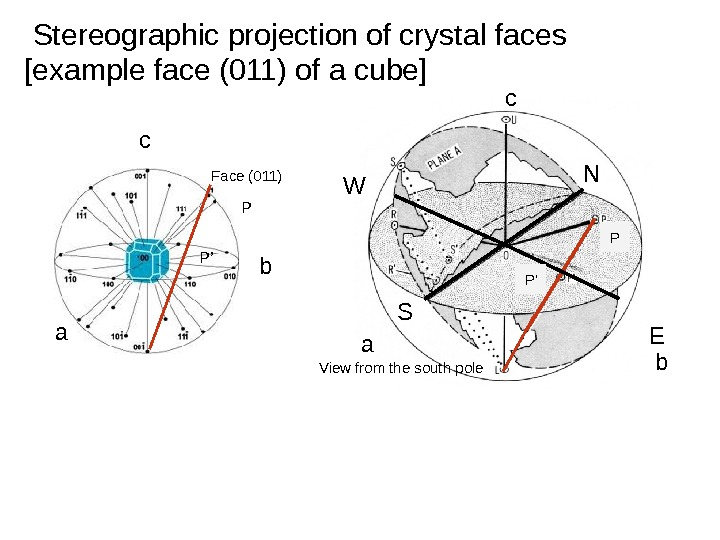 Stereographic projection of crystal faces N S EW c ba View from the south