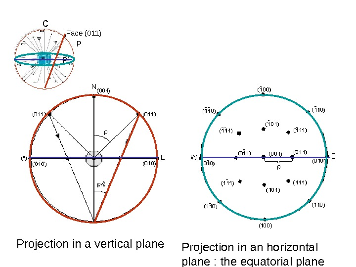 c Face (011) P P' Projection in a vertical plane Projection in an horizontal