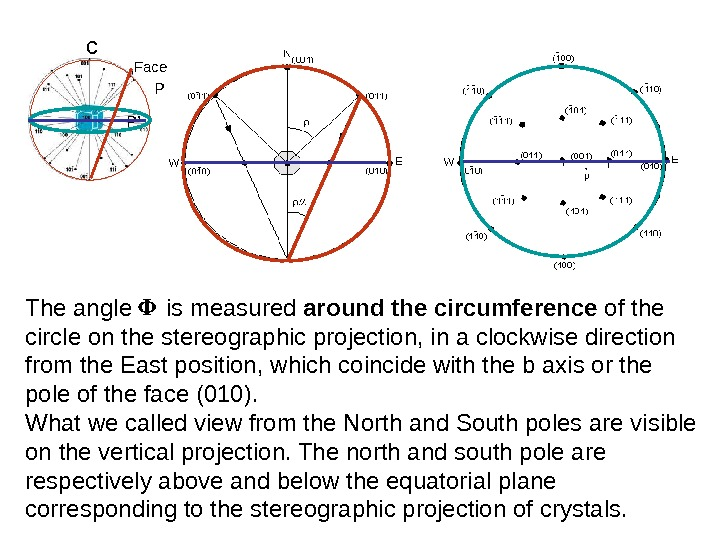 c Face (011) P P' The angle is measured around the circumference of the