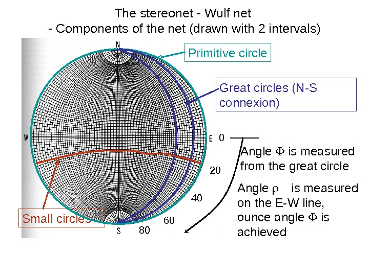 The stereonet - Wulf net - Components of the net (drawn with 2 intervals)