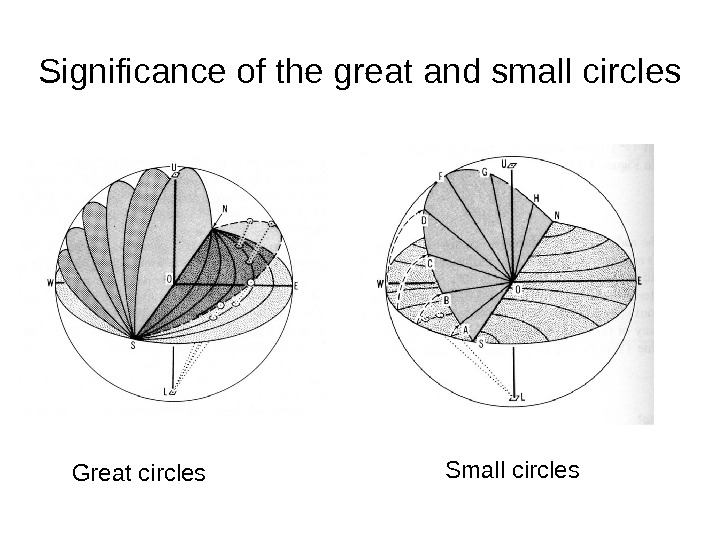 Significance of the great and small circles Great circles Small circles