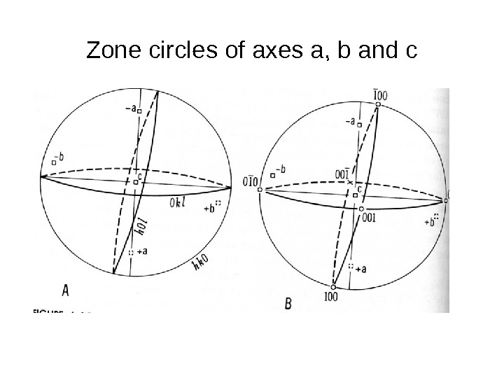 Zone circles of axes a, b and c
