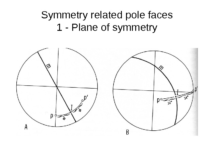 Symmetry related pole faces 1 - Plane of symmetry