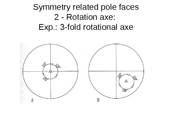 Symmetry related pole faces 2 - Rotation axe:  Exp. : 3 -fold rotational