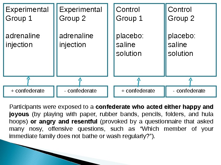 Experimental Group 1 adrenaline injection Experimental Group 2 adrenaline injection Control Group 1 placebo:  saline