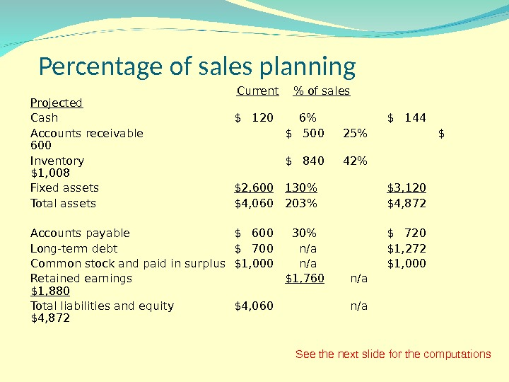 Percentage of sales planning   Current  of sales Projected Cash $  120 6