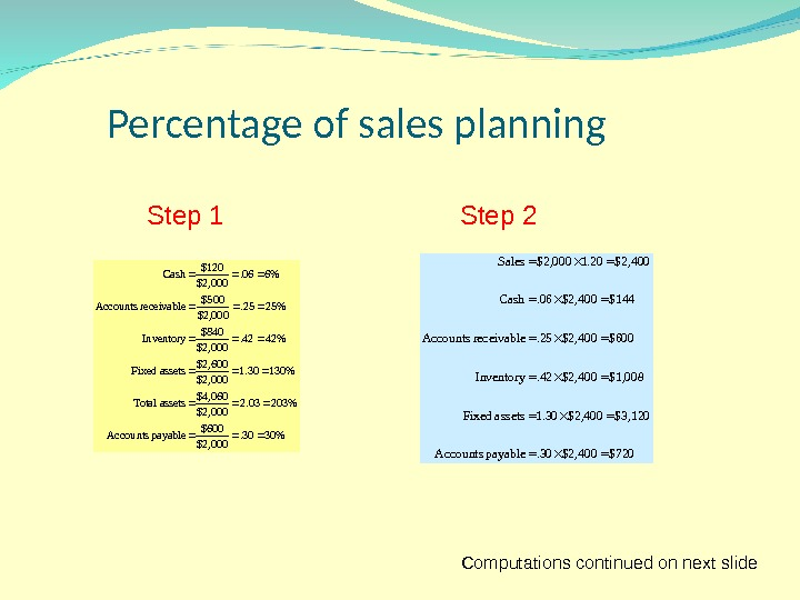 Percentage of sales planning 3030. $2, 000 $600  payable Accounts 20303. 2 $2, 000$4, 060