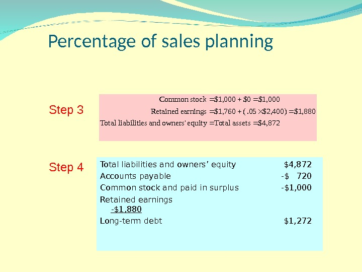 Percentage of sales planning $4, 872 assets Total equity owners' and sliabilitie Total $1,