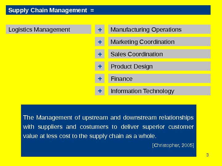 3 Supply Chain Management = Logistics Management Manufacturing Operations + Marketing Coordination + Sales Coordination +
