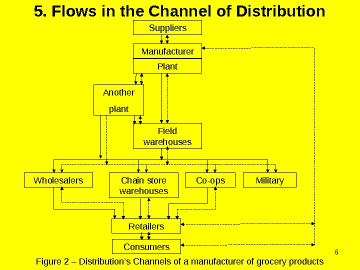 65. Flows in the Channel of Distribution Figure 2 – Distribution's Channels of a manufacturer of