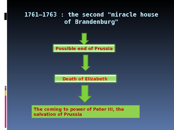 1761— 1763 :  the second miracle house of Brandenburg Possible end of Prussia Death of