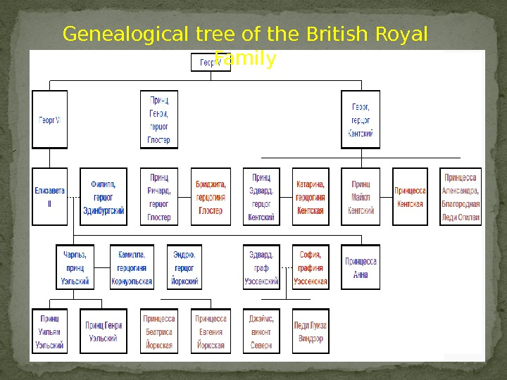 Genealogical tree of the British Royal Family