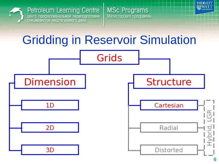 Gridding in Reservoir Simulation Grids Dimension Structure 1 D 2 D 3 D Cartesian Radial Distorted.
