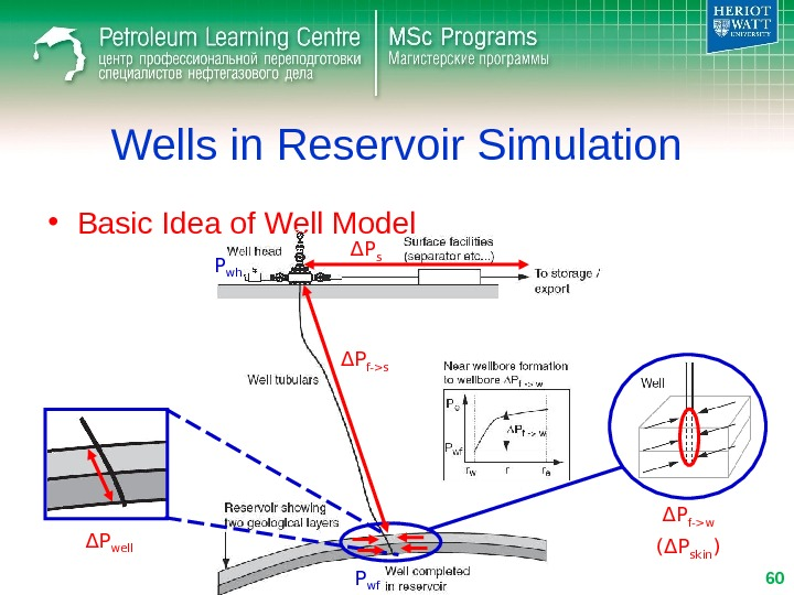 • Basic Idea of Well Model Wells in Reservoir Simulation Δ P f-w ( Δ