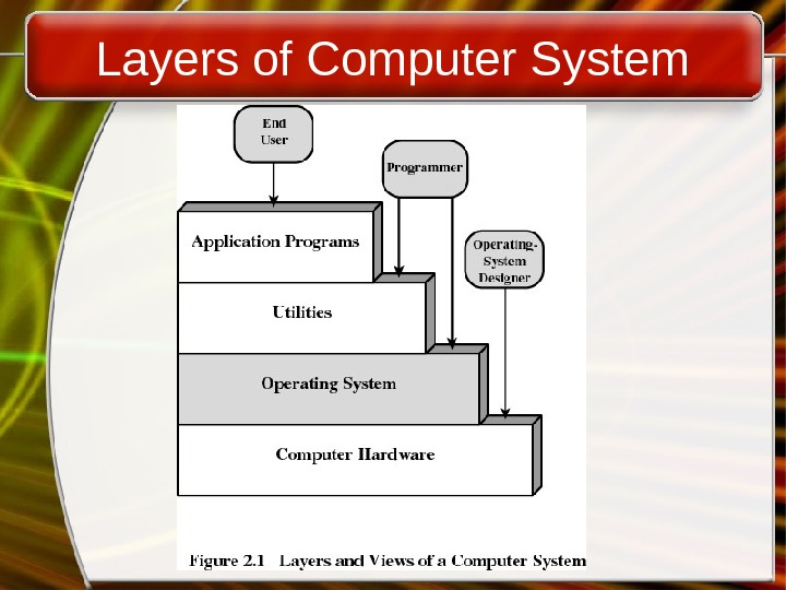 Layers of Computer System