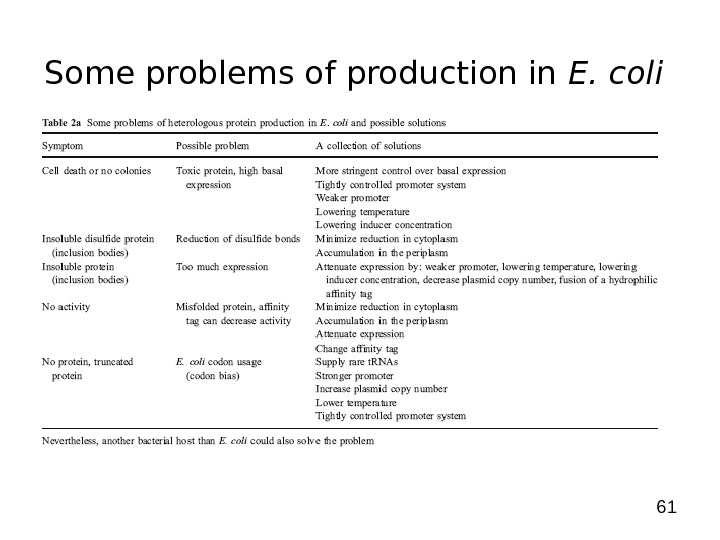 61 Some problems of production in E. coli
