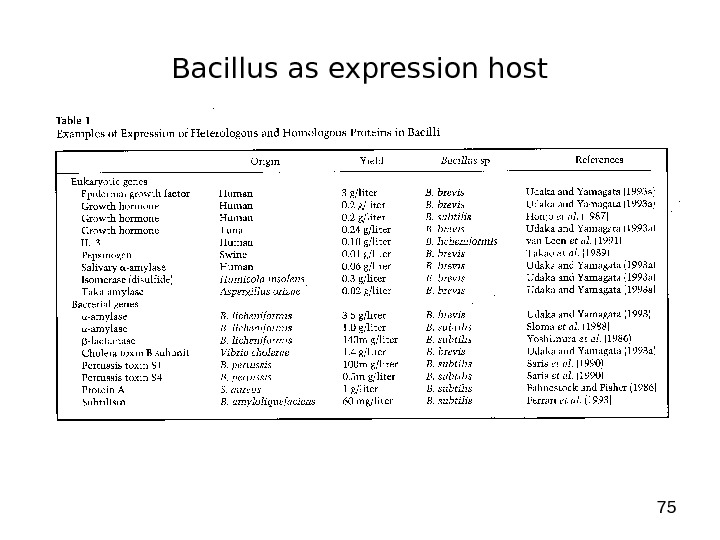 75 Bacillus as expression host