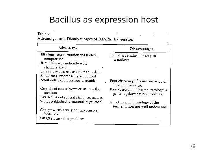 76 Bacillus as expression host