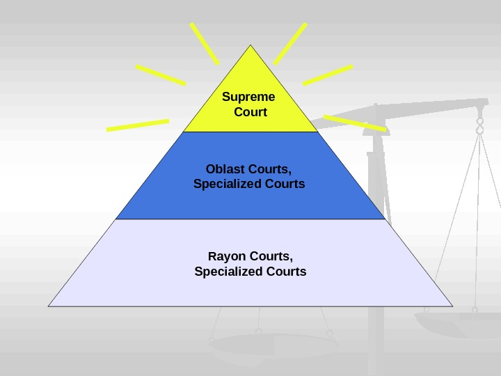Supreme Court Oblast Courts,  Specialized Courts  Rayon Courts, Specialized Courts