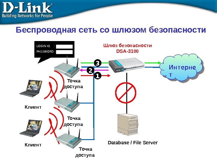 Database / File Server. LOGIN ID.  : PASSWORD : Шлюз безопасности DSA-3100 Интерне т 13