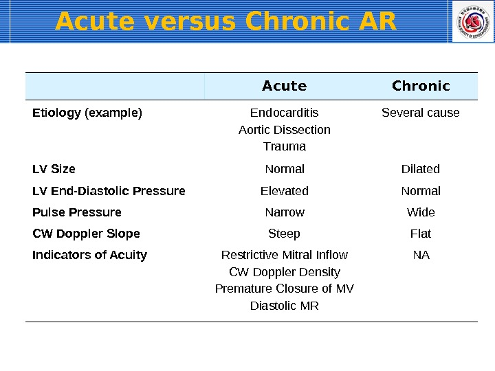Acute versus Chronic AR  Acute Chronic  Etiology (example) Endocarditis Aortic Dissection Trauma Several cause