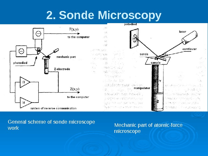 2. Sonde Microscopy General scheme of sonde microscope work Mechanic part of atomic-force microscope