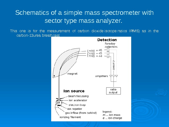 Schematics of a simple mass spectrometer with sector type mass analyzer.  This one is for