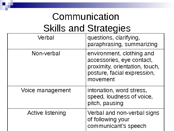 Communication Skills and Strategies Verbal  questions, clarifying,  paraphrasing, summarizing  Non-verbal environment,
