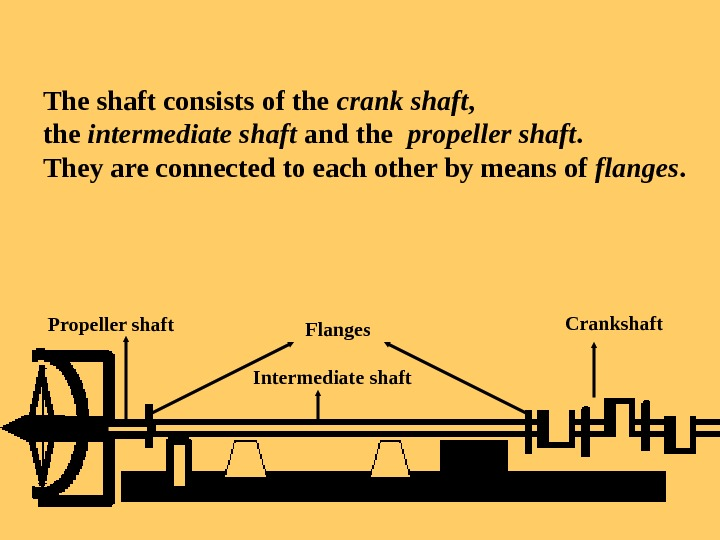 The shaft consists of the crank shaft ,  the intermediate shaft and the  propeller