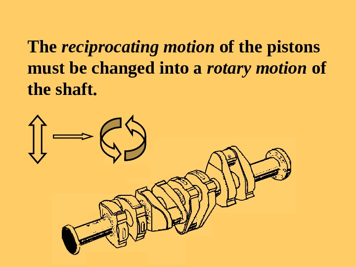The reciprocating motion of the pistons must be changed into a rotary motion of the shaft.