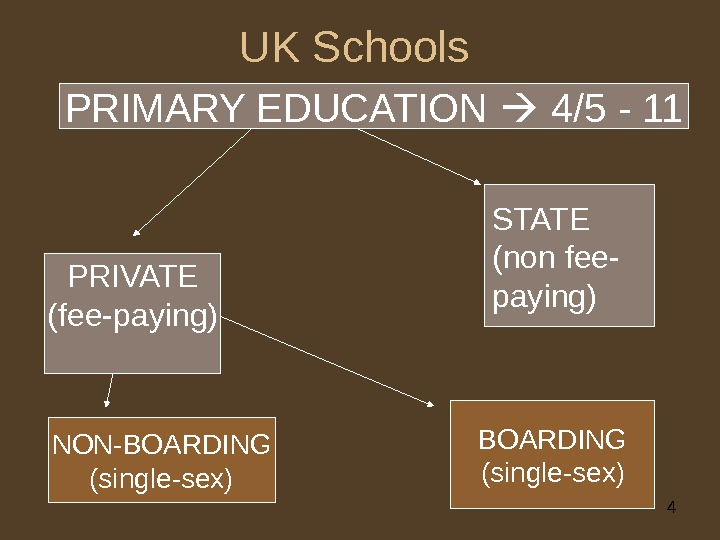 4 UK Schools PRIVATE (fee-paying) STATE (non fee- paying) PRIMARY EDUCATION  4/5 - 11 NON-BOARDING
