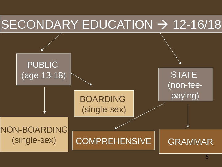 5 SECONDARY EDUCATION  12 -16/18 BOARDING (single-sex) STATE (non-fee- paying) NON-BOARDING (single-sex) COMPREHENSIVE GRAMMARPUBLIC (age