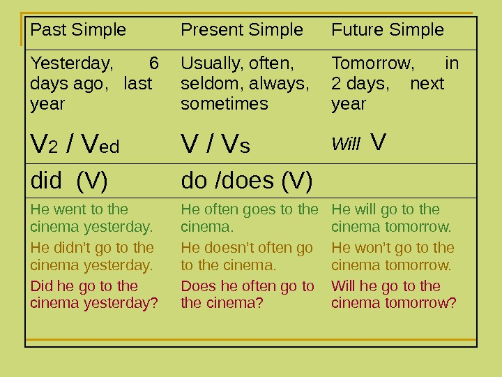 Past Simple Present Simple Future Simple Yesterday,  6 days ago,  last year Usually, often,
